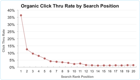 organic-ctr-by-search-position